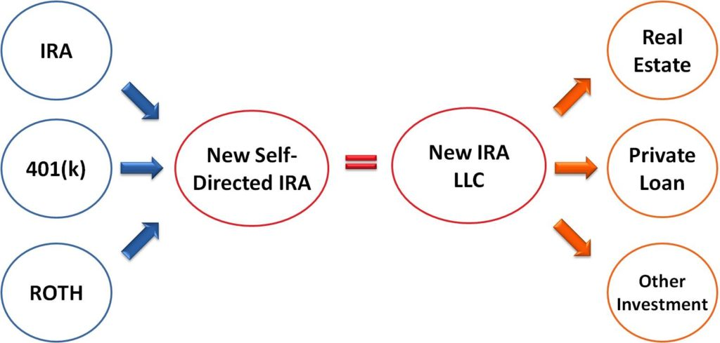 Self-Directed IRA